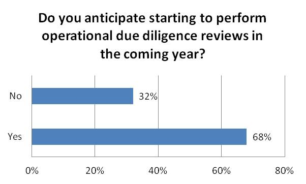 Do you anticipate starting to perform operational due diligence reviews in the coming_year?