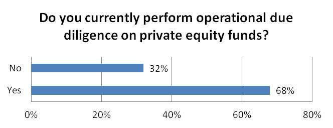 Do you currently perform operational due diligence on private equity funds?