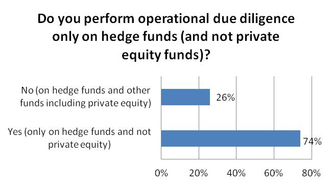 Do you currently perform operational due diligece  only on hedge funds (and not private equity funds)?