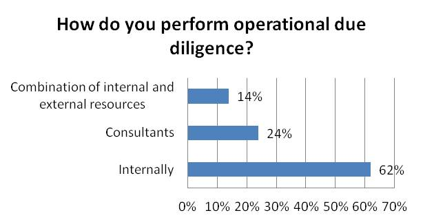 How do you perform operational due diligence?