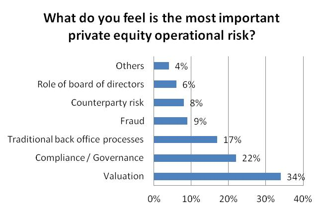 What do you feel is the most important private equity operational risk?