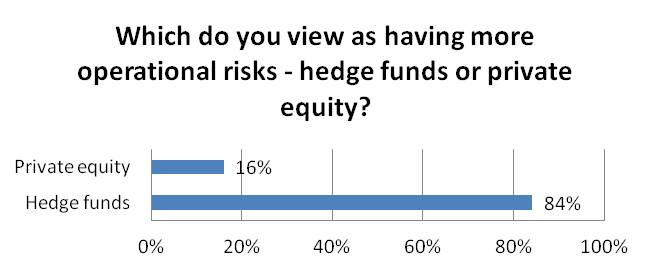 Which do you view as having more operational risks hedge funds or private equity?