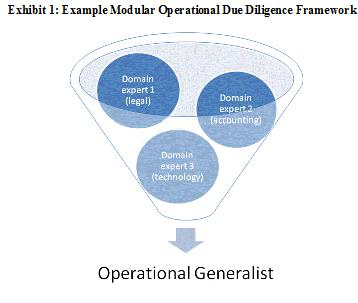 Exhibit 1: Example Modular Operational Due Diligence Framework
